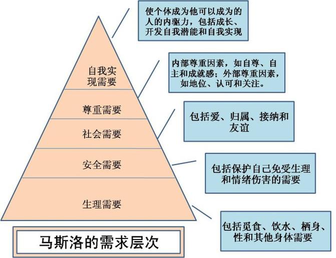 需求层次金字塔英文